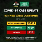 675 New COVID-19 Cases, 230 Discharged And 7 Deaths On June 22