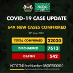 649 New COVID-19 Cases, 275 Discharged And 9 Deaths On June 24
