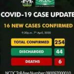 BREAKING NEWS: Nigeria Records 16 New Cases Of COVID-19 (NCDC)