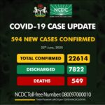 594 New COVID-19 Cases, 209 Discharged And 7 Deaths On June 25