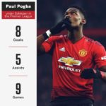 Pogba scores 11th Premier League goal in Man United's 3-0 win over Fulham