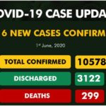 416 New Cases Of Covid-19 Recorded In Nigeria, As FG Eases Lockdown