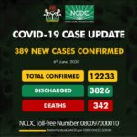 Nigeria Records 328 New Cases, Total Now 12,233