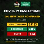 566 New COVID-19 Cases, 395 Discharged And 8 Deaths On June 29