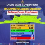 Lagos State Recorded Another Coronavirus Death